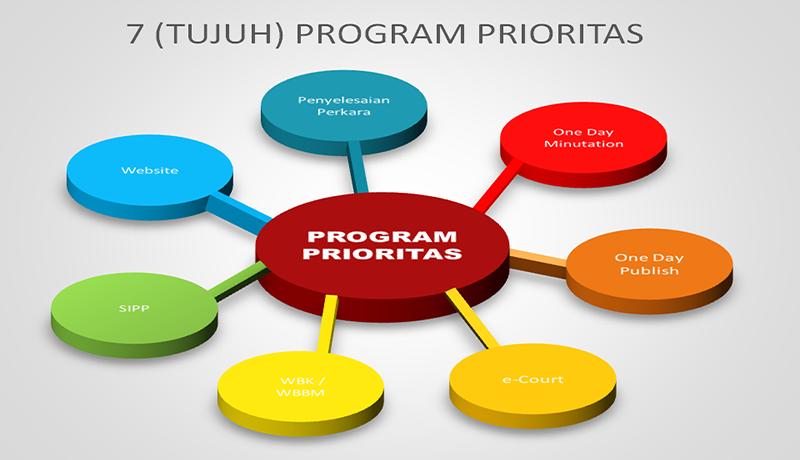 Program Prioritas Badilag